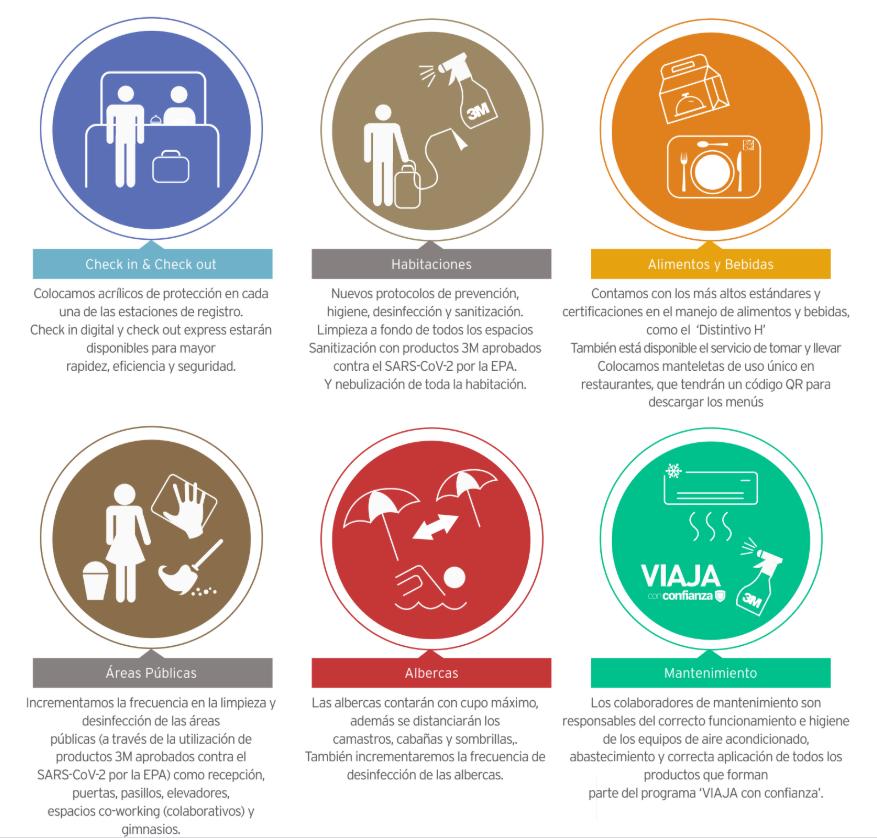 Protocolos actuales aplicados en los Hoteles autorizados para operar a su 30% de capacidad.